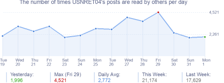 How many times USNRET04's posts are read daily