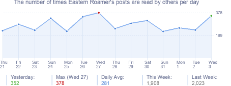 How many times Eastern Roamer's posts are read daily
