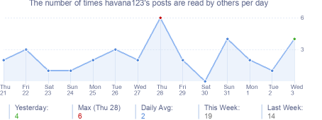 How many times havana123's posts are read daily