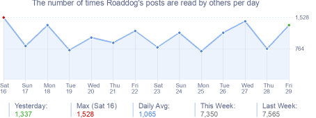 How many times Roaddog's posts are read daily