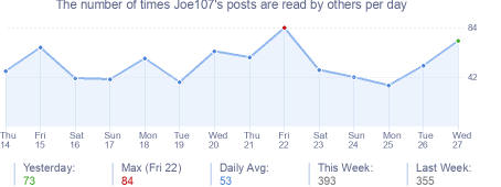 How many times Joe107's posts are read daily