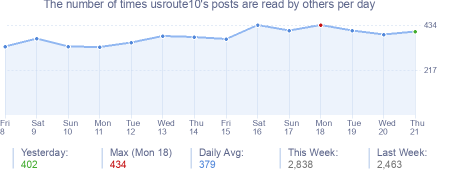 How many times usroute10's posts are read daily