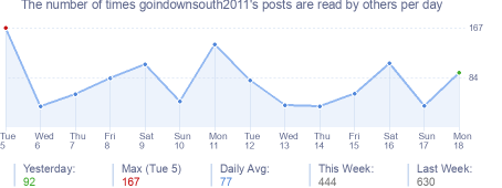 How many times goindownsouth2011's posts are read daily