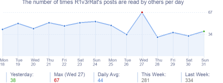 How many times R1v3rRat's posts are read daily