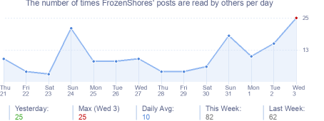 How many times FrozenShores's posts are read daily