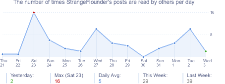How many times StrangeFlounder's posts are read daily