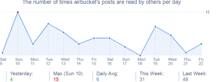 How many times airbucket's posts are read daily