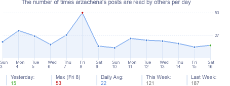 How many times arzachena's posts are read daily
