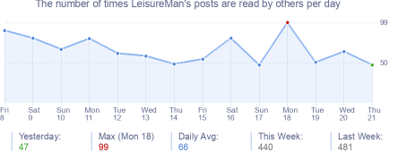 How many times LeisureMan's posts are read daily