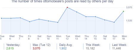 How many times ottomobeale's posts are read daily