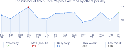How many times Zachj7's posts are read daily