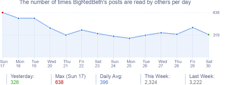 How many times BigRedBeth's posts are read daily