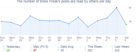 How many times Freak's posts are read daily