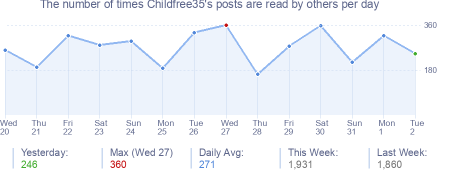 How many times Childfree35's posts are read daily