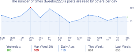 How many times dweebo2220's posts are read daily