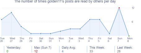 How many times golden11's posts are read daily