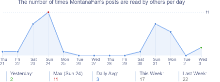 How many times MontanaFan's posts are read daily