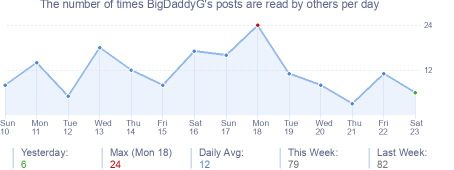 How many times BigDaddyG's posts are read daily