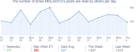 How many times MtnLion512's posts are read daily