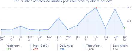 How many times WilliamM's posts are read daily