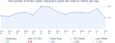 How many times Leilani Vasquez's posts are read daily