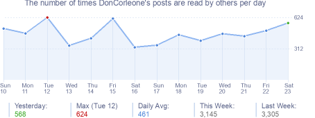 How many times DonCorleone's posts are read daily