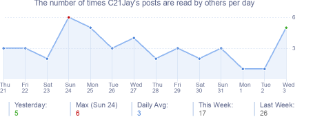 How many times C21Jay's posts are read daily