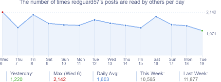 How many times redguard57's posts are read daily