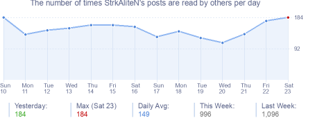 How many times StrkAliteN's posts are read daily