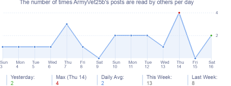 How many times ArmyVet25b's posts are read daily