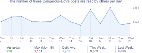 How many times Dangerous-Boy's posts are read daily