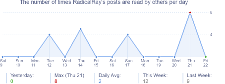 How many times RadicalRay's posts are read daily