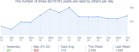 How many times BD1978's posts are read daily