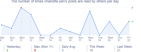 How many times charlotte-zen's posts are read daily