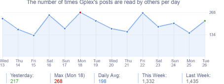 How many times Gplex's posts are read daily