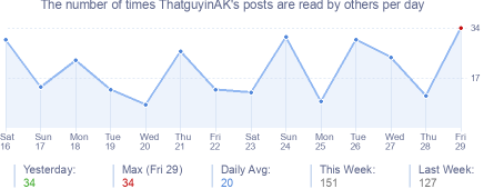 How many times ThatguyinAK's posts are read daily