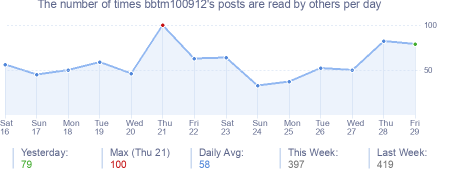 How many times bbtm100912's posts are read daily