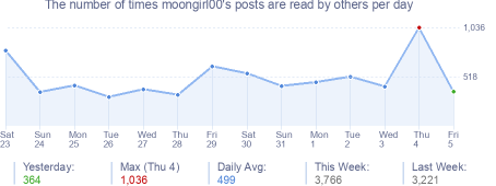 How many times moongirl00's posts are read daily