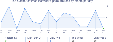 How many times leefowler's posts are read daily