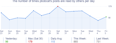 How many times pbobcat's posts are read daily