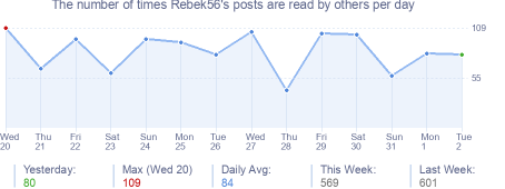 How many times Rebek56's posts are read daily