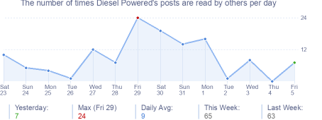 How many times Diesel Powered's posts are read daily