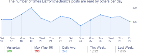 How many times LizfromtheBronx's posts are read daily