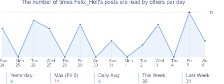 How many times Felix_Holt's posts are read daily
