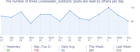 How many times Loveswater_outdoors's posts are read daily