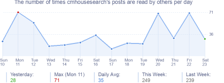 How many times cmhousesearch's posts are read daily