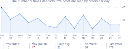How many times dendrobium's posts are read daily