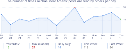 How many times michael near Athens's posts are read daily