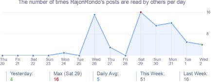 How many times RajonRondo's posts are read daily
