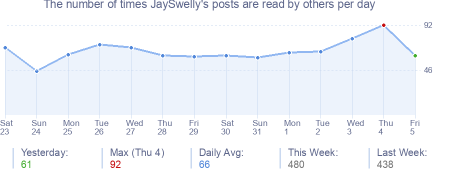 How many times JaySwelly's posts are read daily